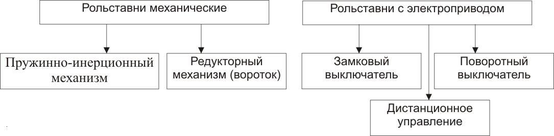 Рольставни Схема Подключения